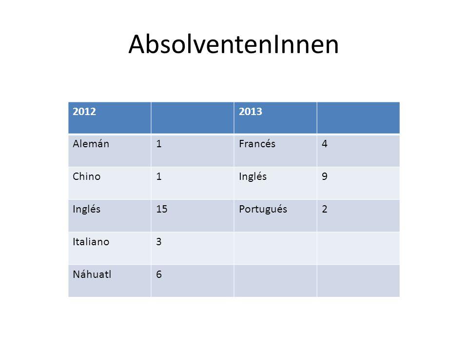 AbsolventenInnen 20122013 Alemán1Francés4 Chino1Inglés9 15Portugués2 Italiano3 Náhuatl6