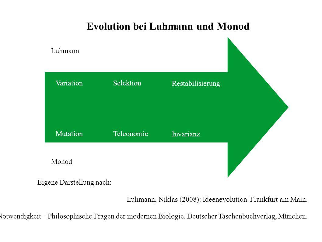 Evolution bei Luhmann und Monod Luhmann Monod Variation Mutation Selektion Teleonomie Restabilisierung Invarianz Eigene Darstellung nach: Luhmann, Niklas (2008): Ideenevolution.