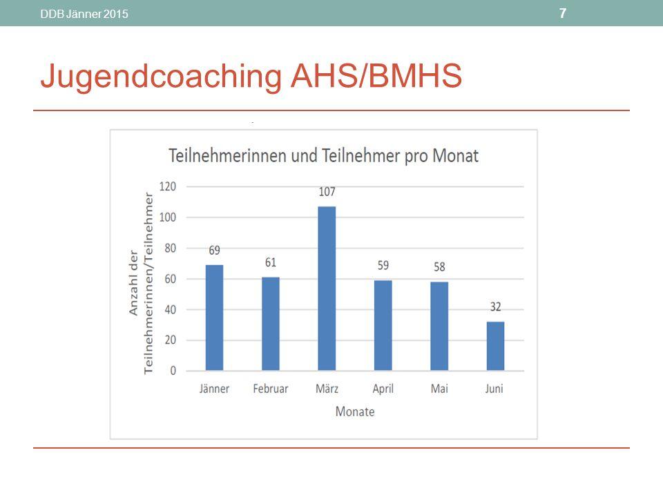 DDB Jänner 2015 8 Jugendcoaching AHS/BMHS Stufe 1: Erstgespräch Stufe 2: Beratung Stufe 3: Begleitung