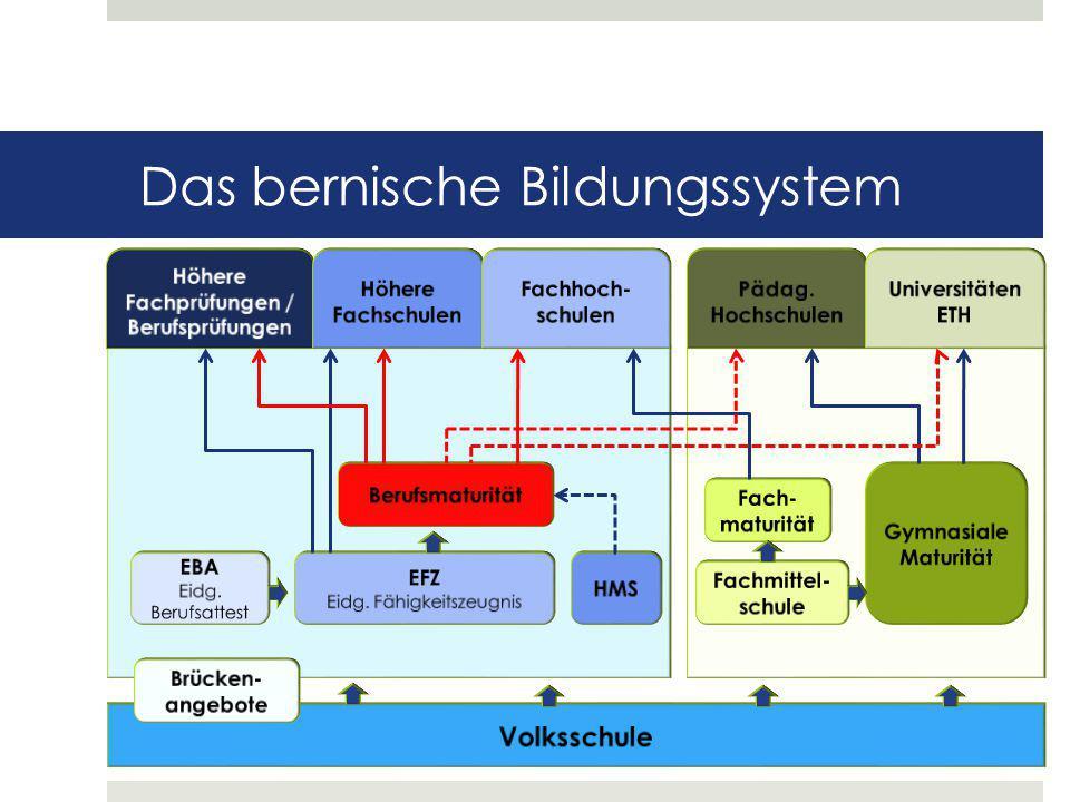 Schulgeld Für Lernende aus dem Kanton Bern ist die Ausbildung kostenlos.