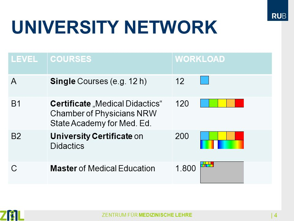 "UNIVERSITY NETWORK LEVELCOURSESWORKLOAD ASingle Courses (e.g. 12 h)12 B1Certificate ""Medical Didactics"" Chamber of Physicians NRW State Academy for Me"