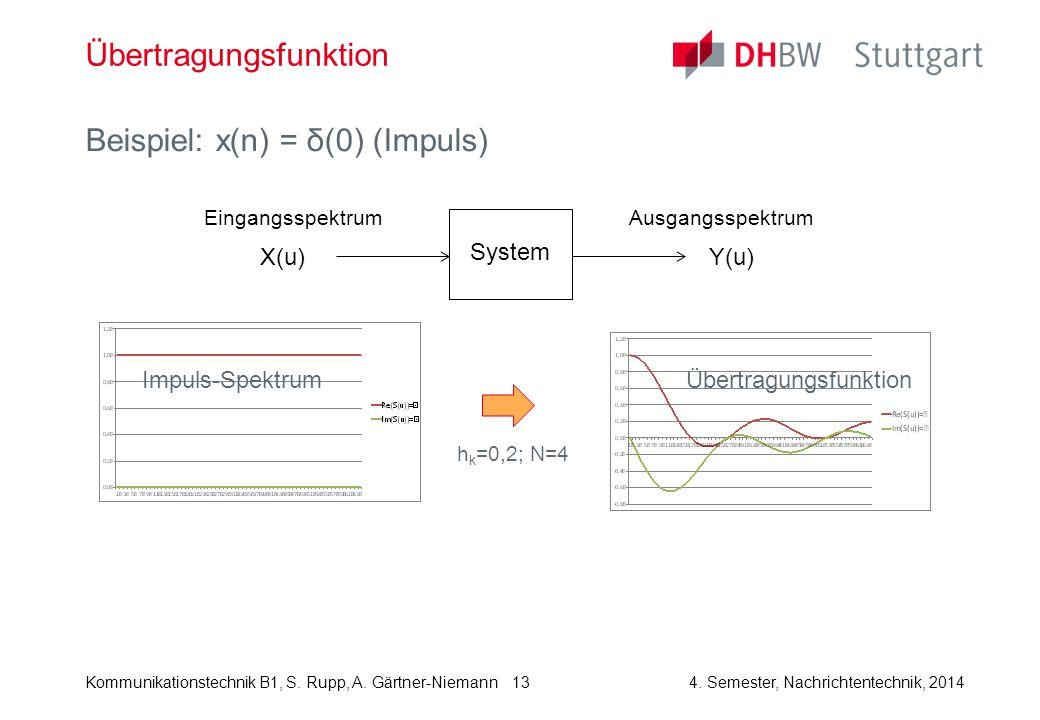 Kommunikationstechnik B1, S. Rupp, A. Gärtner-Niemann4. Semester, Nachrichtentechnik, 2014 13 Übertragungsfunktion Beispiel: x(n) = δ(0) (Impuls) Syst