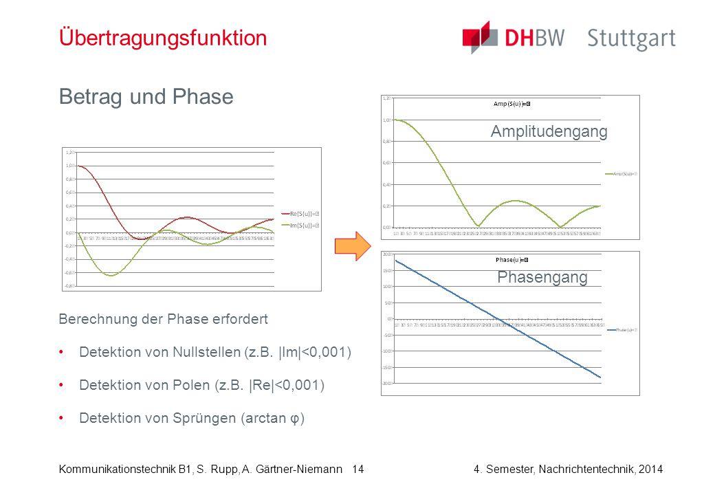 Kommunikationstechnik B1, S. Rupp, A. Gärtner-Niemann4. Semester, Nachrichtentechnik, 2014 14 Übertragungsfunktion Betrag und Phase Berechnung der Pha