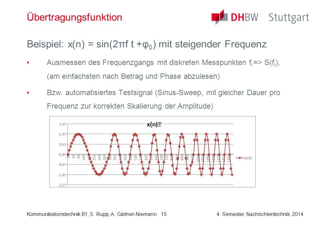 Kommunikationstechnik B1, S. Rupp, A. Gärtner-Niemann4. Semester, Nachrichtentechnik, 2014 15 Übertragungsfunktion Beispiel: x(n) = sin(2πf t +φ 0 ) m