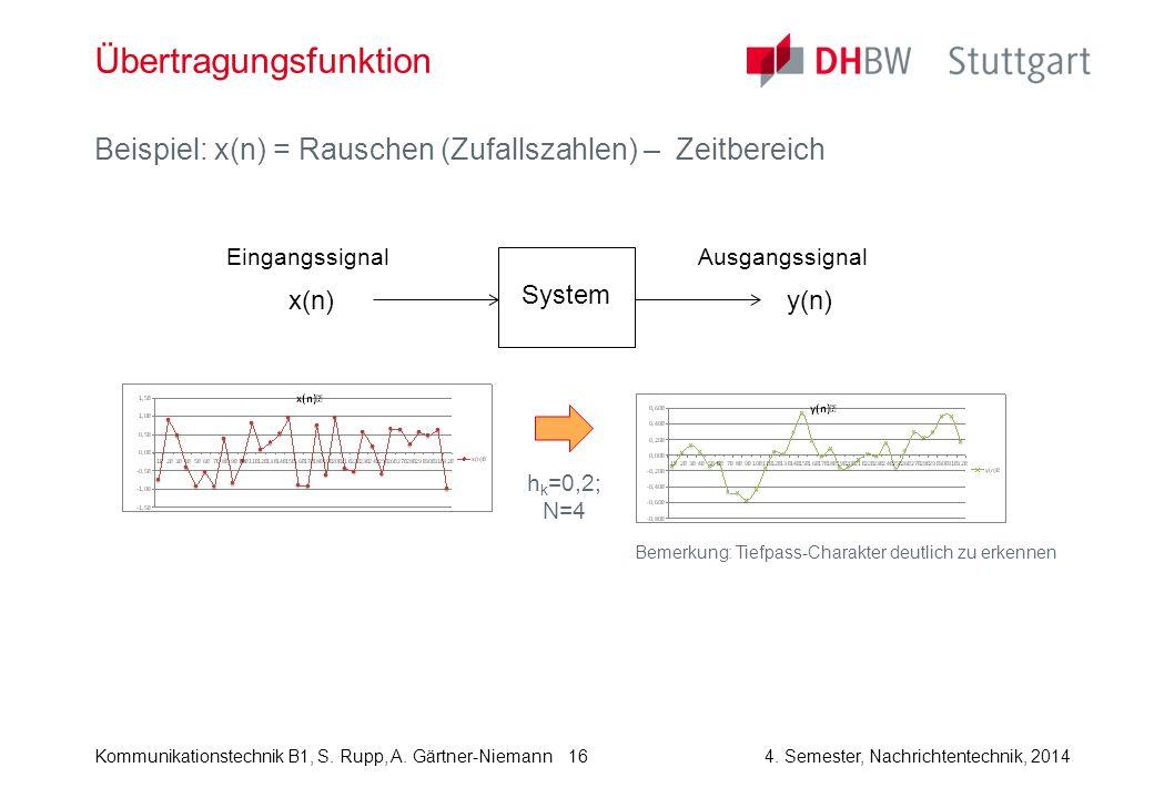 Kommunikationstechnik B1, S. Rupp, A. Gärtner-Niemann4. Semester, Nachrichtentechnik, 2014 16 Übertragungsfunktion Beispiel: x(n) = Rauschen (Zufallsz