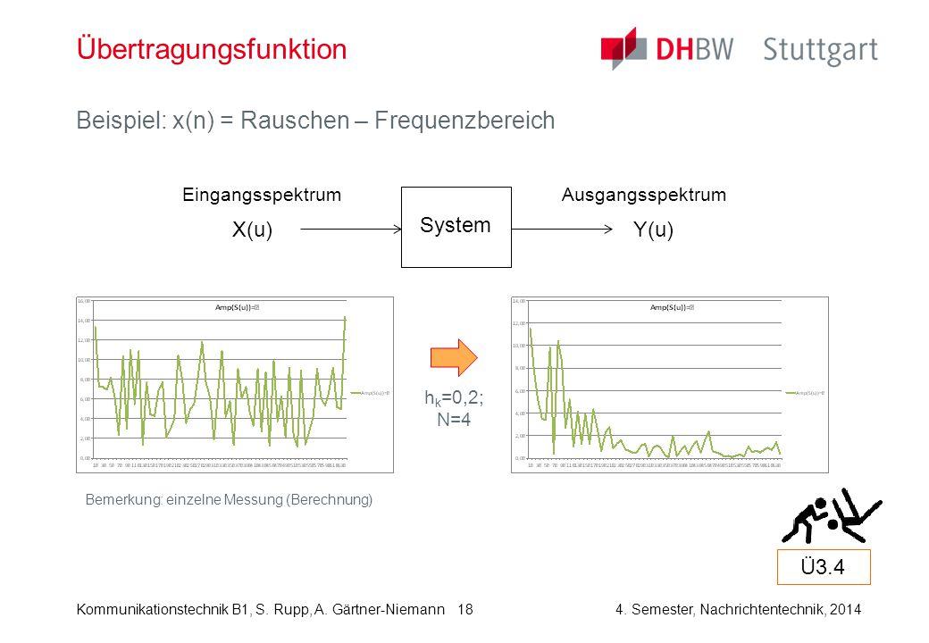Kommunikationstechnik B1, S. Rupp, A. Gärtner-Niemann4. Semester, Nachrichtentechnik, 2014 18 Übertragungsfunktion Beispiel: x(n) = Rauschen – Frequen