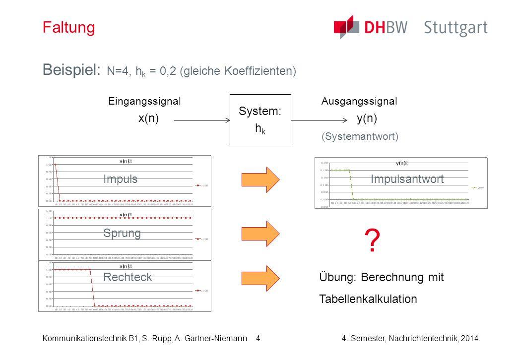 Kommunikationstechnik B1, S. Rupp, A. Gärtner-Niemann4. Semester, Nachrichtentechnik, 2014 4 Faltung Beispiel: N=4, h k = 0,2 (gleiche Koeffizienten)