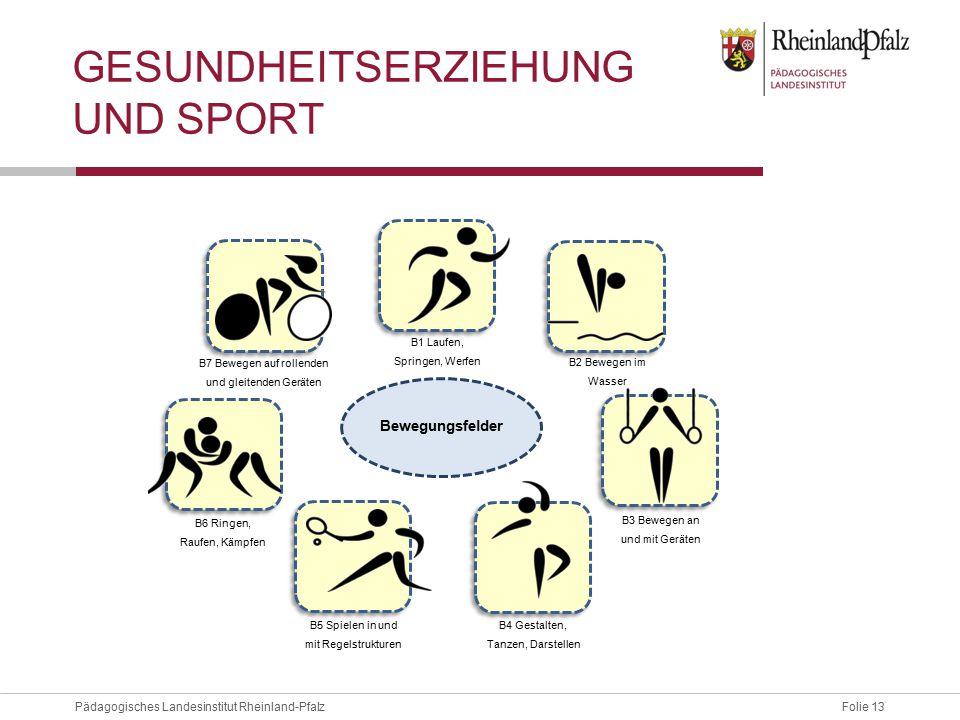 Folie 13Pädagogisches Landesinstitut Rheinland-Pfalz GESUNDHEITSERZIEHUNG UND SPORT B3 Bewegen an und mit Geräten B4 Gestalten, Tanzen, Darstellen B5