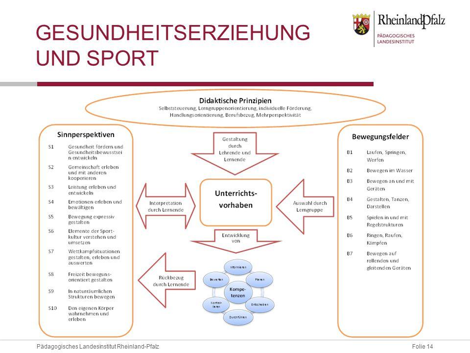 Folie 14Pädagogisches Landesinstitut Rheinland-Pfalz GESUNDHEITSERZIEHUNG UND SPORT