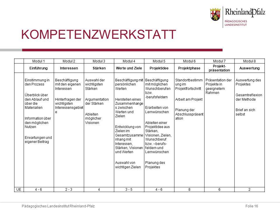 Folie 16Pädagogisches Landesinstitut Rheinland-Pfalz KOMPETENZWERKSTATT Modul 1Modul 2Modul 3Modul 4Modul 5Modul 6Modul 7Modul 8 EinführungInteressenS