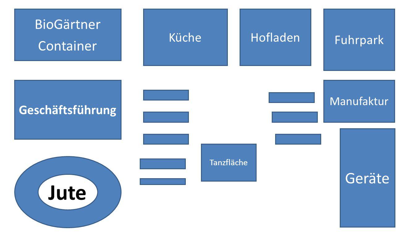 KücheHofladen Fuhrpark Geschäftsführung Manufaktur Jute Geräte Tanzfläche BioGärtner Container
