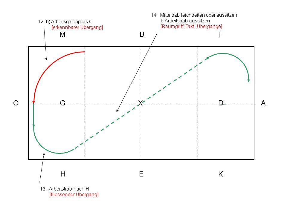 13. Arbeitstrab nach H [fliessender Übergang] A KEH C MBF XG D 12. b) Arbeitsgalopp bis C [erkennbarer Übergang] 14. Mitteltrab leichtreiten oder auss