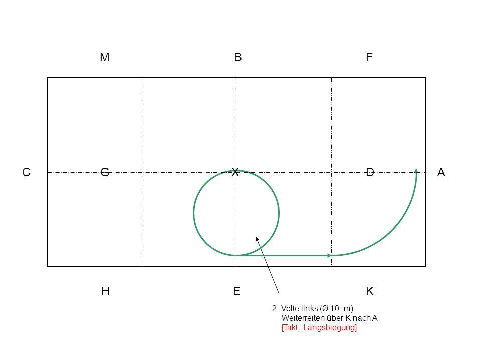 2. Volte links (Ø 10 m) Weiterreiten über K nach A [Takt, Längsbiegung] A KEH C MBF XG D