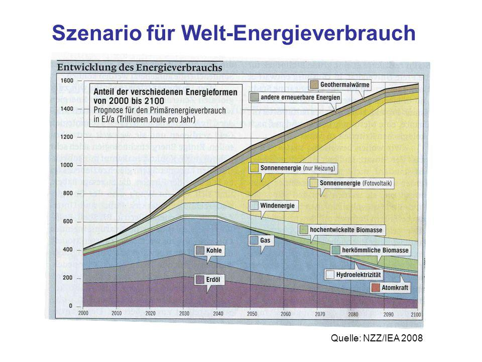Quelle: NZZ/IEA 2008 Szenario für Welt-Energieverbrauch