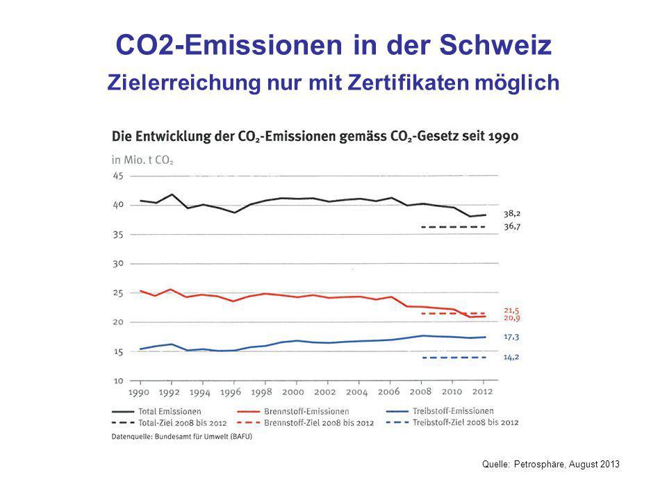CO2-Emissionen in der Schweiz Zielerreichung nur mit Zertifikaten möglich Quelle: Petrosphäre, August 2013 38 20.8 17.2 2011