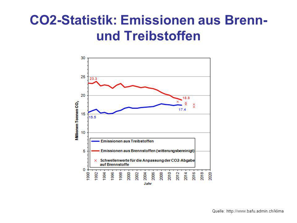 Visionen und Ziele der CH-Energiewirtschaft Vision: 2000 Watt-Gesellschaft Heute 6000 Watt + ca.