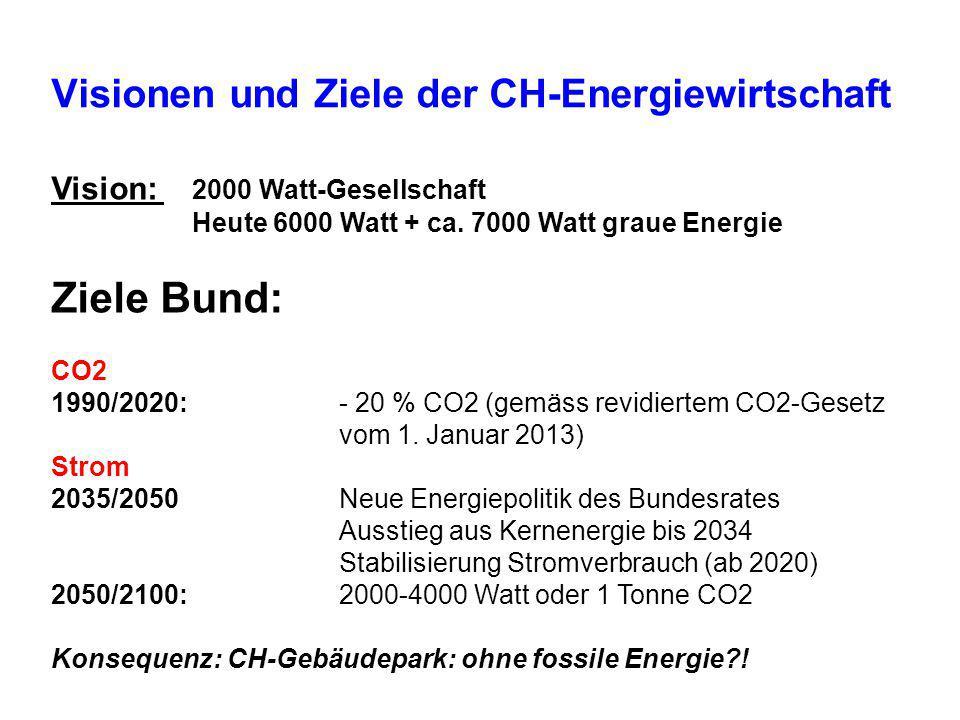 Visionen und Ziele der CH-Energiewirtschaft Vision: 2000 Watt-Gesellschaft Heute 6000 Watt + ca. 7000 Watt graue Energie Ziele Bund: CO2 1990/2020: -