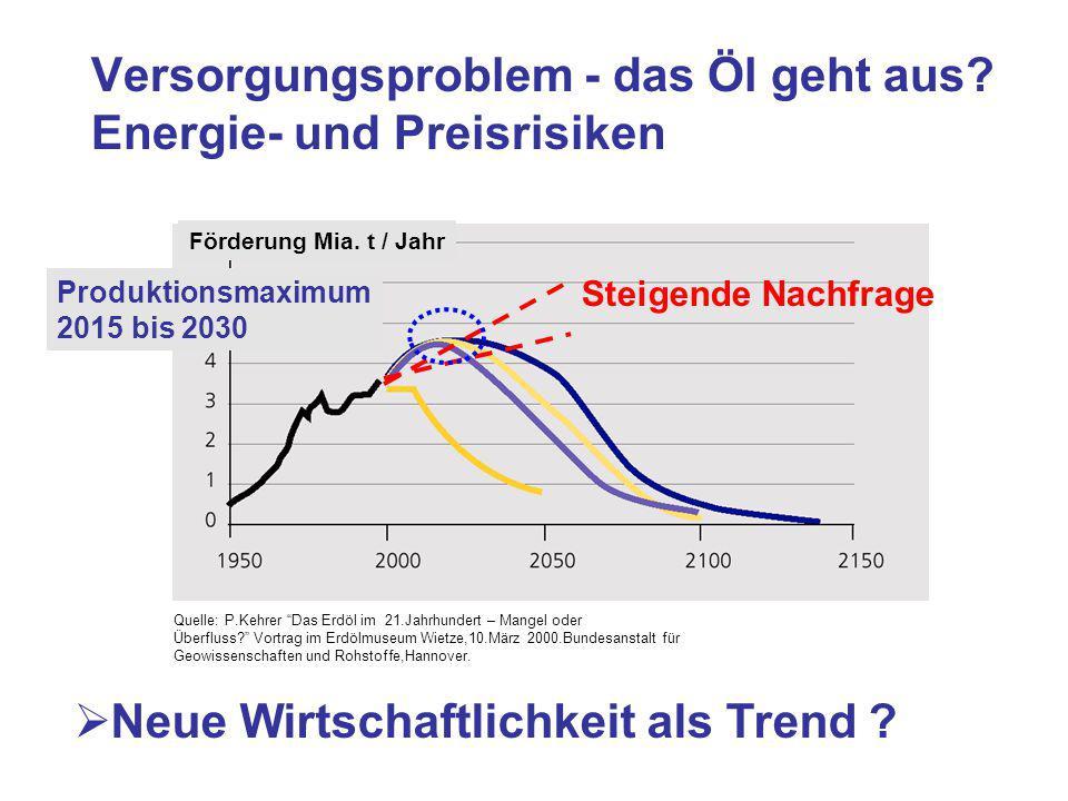 """Versorgungsproblem - das Öl geht aus? Energie- und Preisrisiken  Neue Wirtschaftlichkeit als Trend ? Förderung Mia. t / Jahr Quelle: P.Kehrer """"Das Er"""
