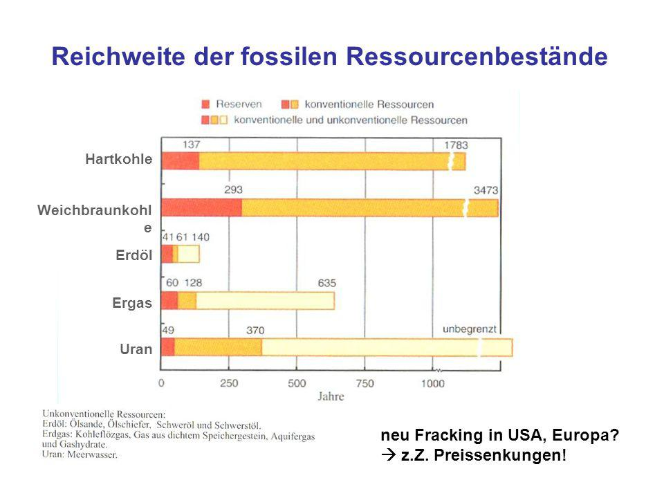 Reichweite der fossilen Ressourcenbestände Hartkohle Weichbraunkohl e Erdöl Ergas Uran neu Fracking in USA, Europa?  z.Z. Preissenkungen!