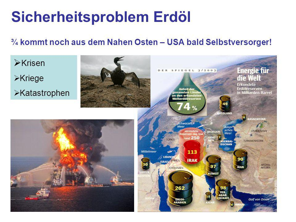 Sicherheitsproblem Erdöl ¾ kommt noch aus dem Nahen Osten – USA bald Selbstversorger.