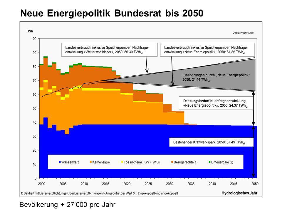 Neue Energiepolitik Bundesrat bis 2050 Bevölkerung + 27'000 pro Jahr