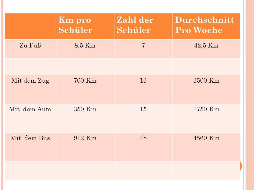 Km pro Schüler Zahl der Schüler Durchschnitt Pro Woche Zu Fuß8,5 Km742,5 Km Mit dem Zug700 Km133500 Km Mit dem Auto350 Km151750 Km Mit dem Bus912 Km48