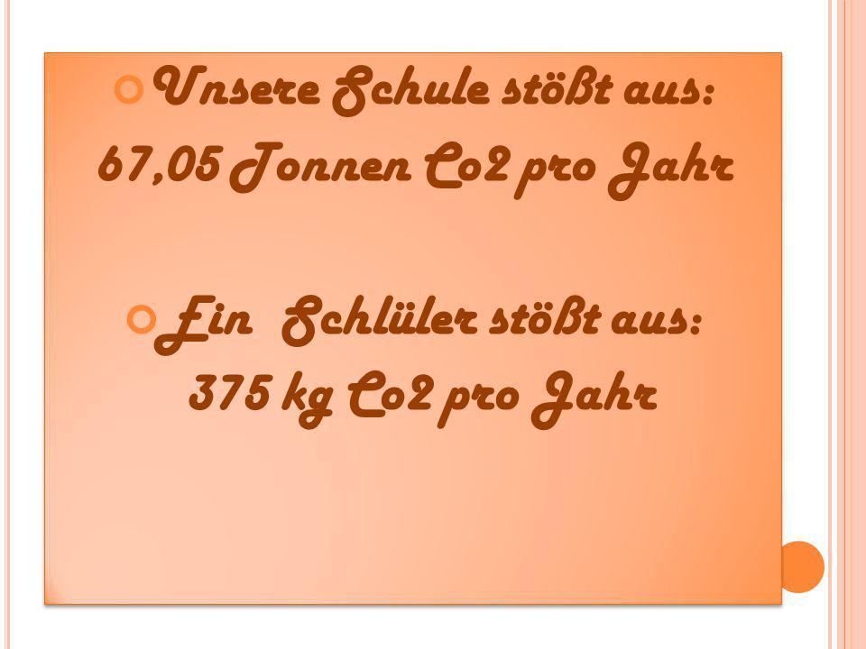 Unsere Schule stößt aus: 67,05 Tonnen Co2 pro Jahr Ein Schlüler stößt aus: 375 kg Co2 pro Jahr Unsere Schule stößt aus: 67,05 Tonnen Co2 pro Jahr Ein