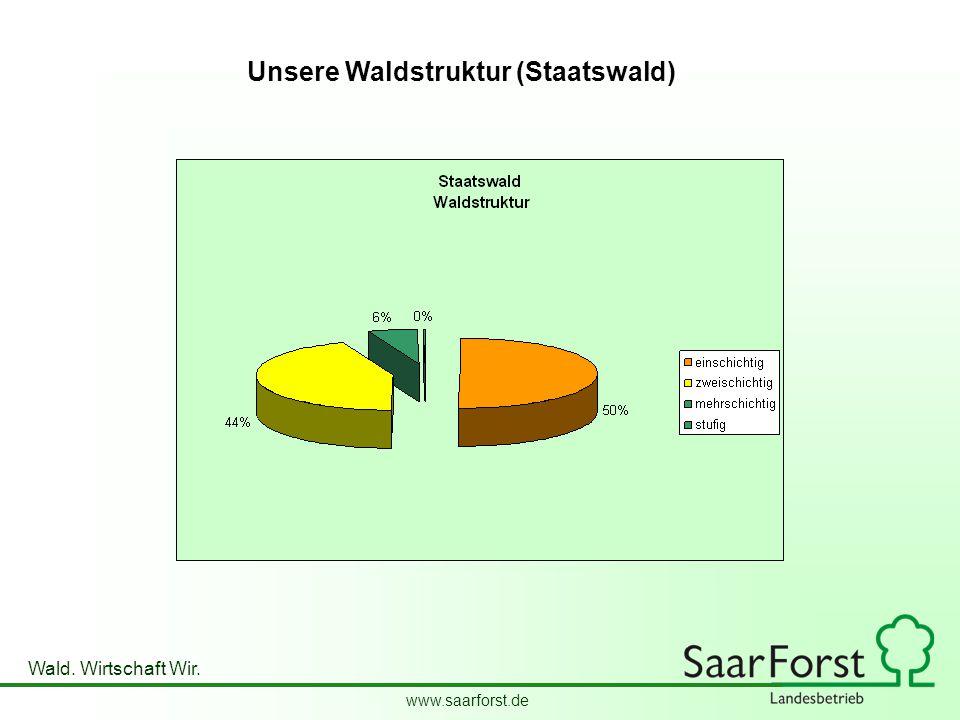 www.saarforst.de Wald. Wirtschaft Wir. Unsere Waldstruktur (Staatswald)