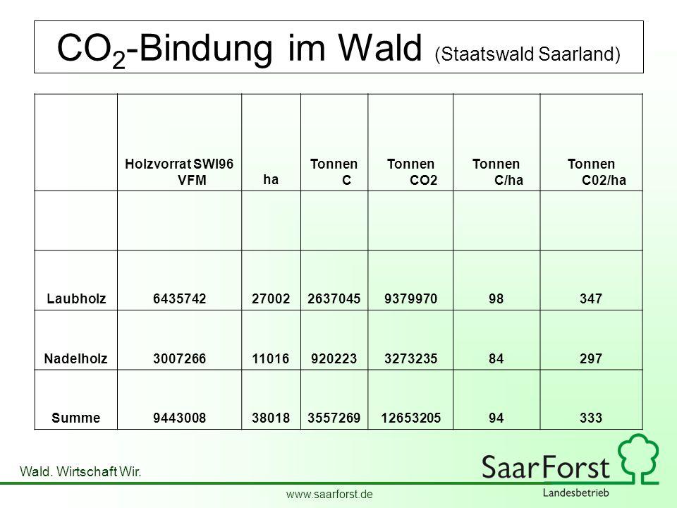 www.saarforst.de Wald. Wirtschaft Wir. CO 2 -Bindung im Wald (Staatswald Saarland) Holzvorrat SWI96 VFMha Tonnen C Tonnen CO2 Tonnen C/ha Tonnen C02/h