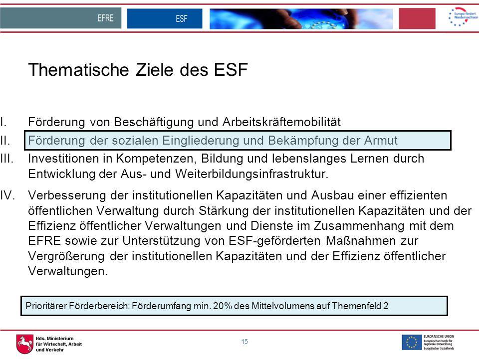 15 Thematische Ziele des ESF I.Förderung von Beschäftigung und Arbeitskräftemobilität II.Förderung der sozialen Eingliederung und Bekämpfung der Armut