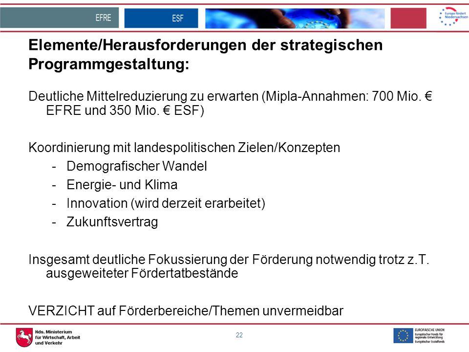 22 Elemente/Herausforderungen der strategischen Programmgestaltung: Deutliche Mittelreduzierung zu erwarten (Mipla-Annahmen: 700 Mio. € EFRE und 350 M