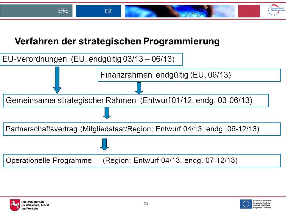 24 Gemeinsamer strategischer Rahmen (Entwurf 01/12, endg. 03-06/13) Verfahren der strategischen Programmierung Operationelle Programme (Region; Entwur