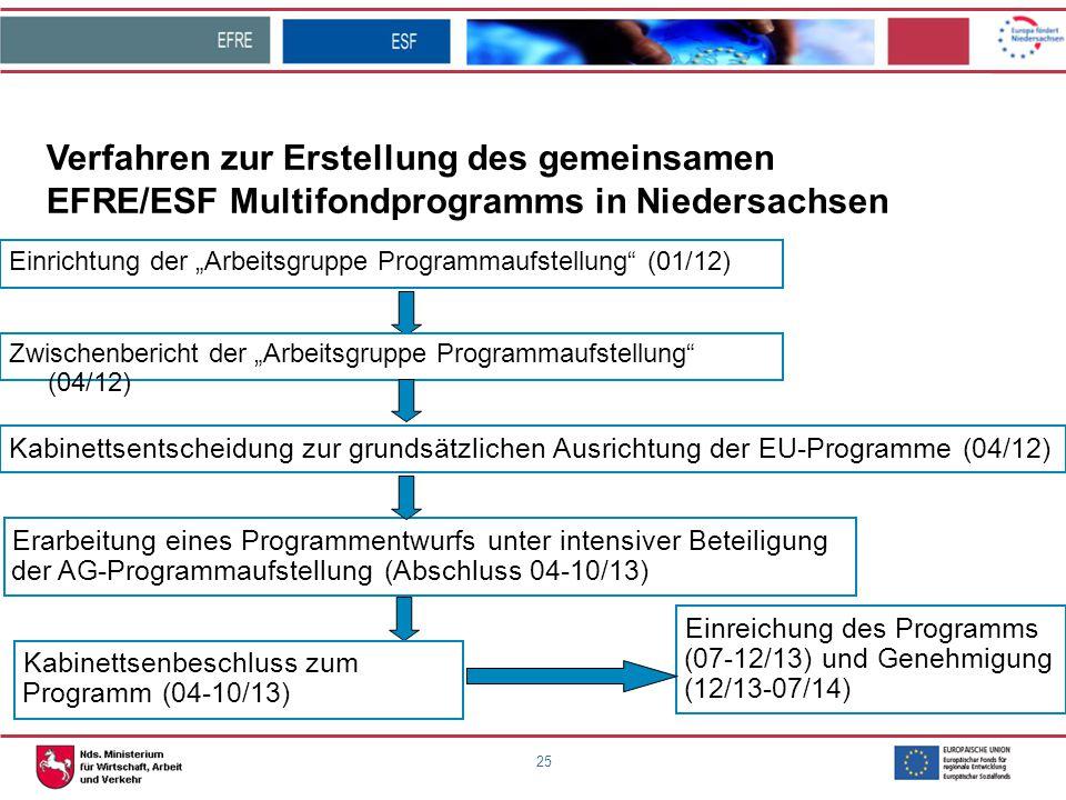 """25 Einrichtung der """"Arbeitsgruppe Programmaufstellung"""" (01/12) Verfahren zur Erstellung des gemeinsamen EFRE/ESF Multifondprogramms in Niedersachsen E"""