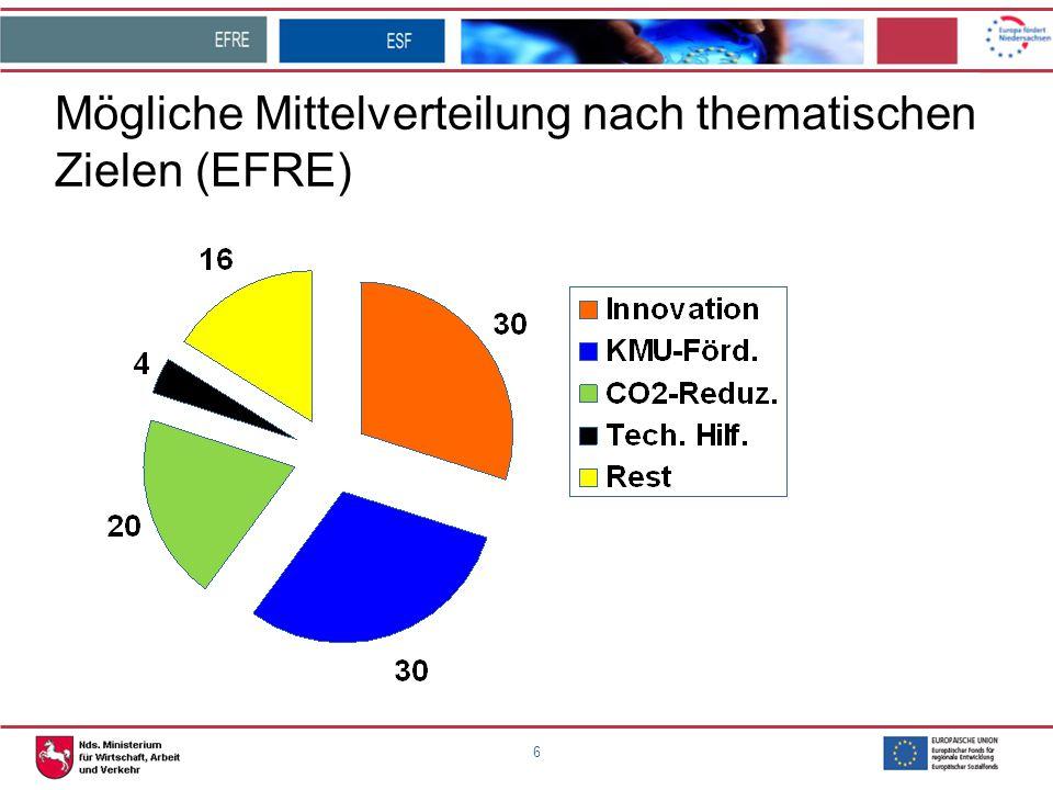 """7 Mögliche Themen außerhalb der 3 Hauptprioritäten zur Verwendung der Mittel aus dem Bereich """"Rest : -Informations- und Kommunikationstechnik -Klimawandel -Umweltschutz und Ressourceneffizienz -Verkehr -sowie ggf."""