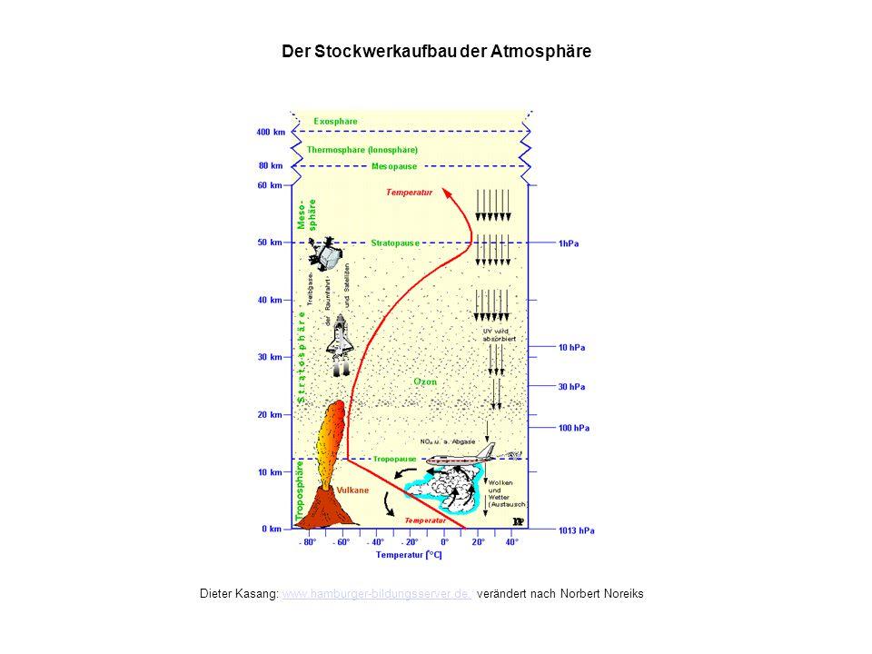 Der Stockwerkaufbau der Atmosphäre Dieter Kasang: www.hamburger-bildungsserver.de, verändert nach Norbert Noreikswww.hamburger-bildungsserver.de,