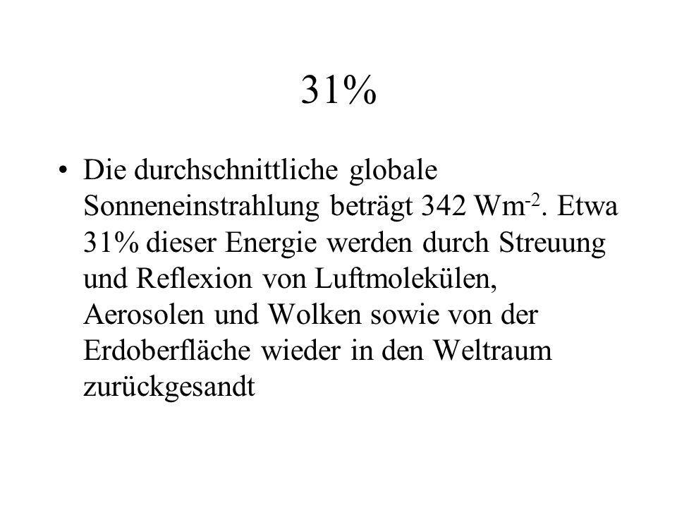 31% Die durchschnittliche globale Sonneneinstrahlung beträgt 342 Wm -2. Etwa 31% dieser Energie werden durch Streuung und Reflexion von Luftmolekülen,