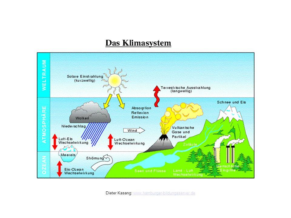 Klimasystem Dieter Kasang: www.hamburger-bildungsserver.dewww.hamburger-bildungsserver.de