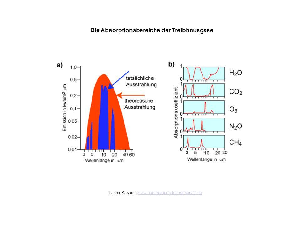 Absorptionsbereiche Treibhausgase Die Absorptionsbereiche der Treibhausgase Dieter Kasang: www.hamburger-bildungsserver.dewww.hamburger-bildungsserver