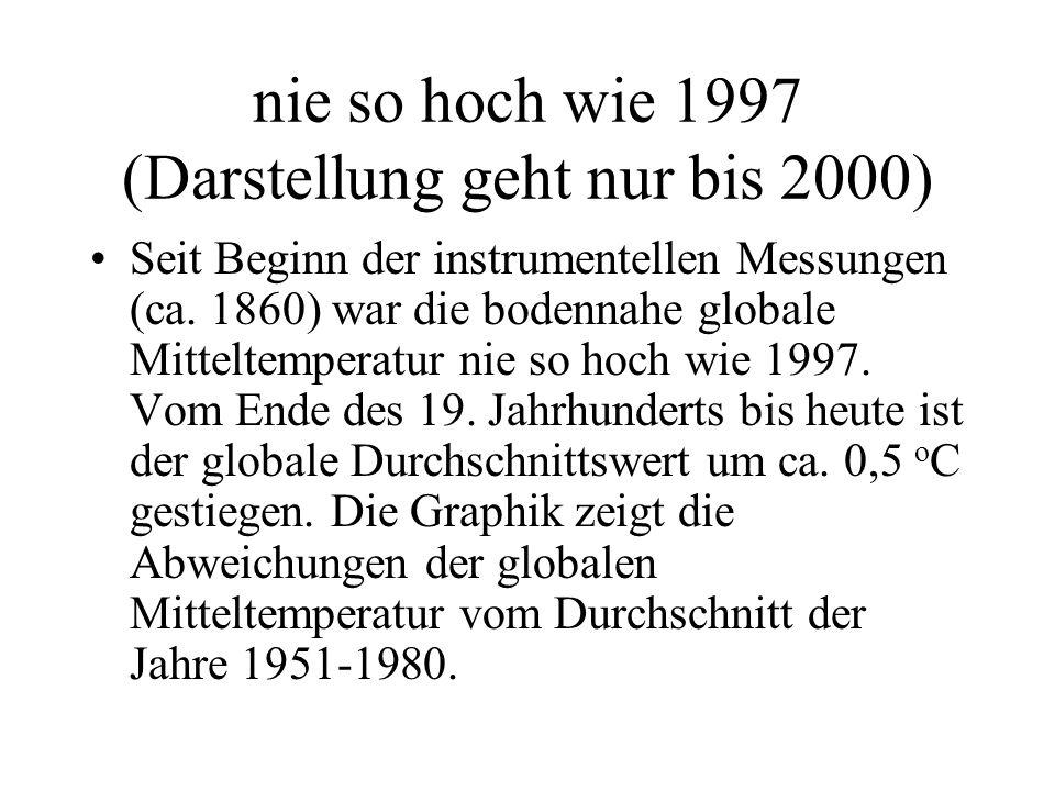 nie so hoch wie 1997 (Darstellung geht nur bis 2000) Seit Beginn der instrumentellen Messungen (ca. 1860) war die bodennahe globale Mitteltemperatur n