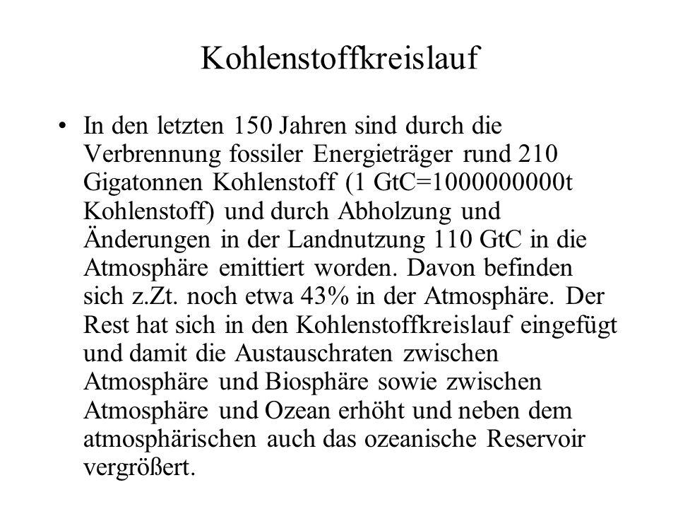 Kohlenstoffkreislauf In den letzten 150 Jahren sind durch die Verbrennung fossiler Energieträger rund 210 Gigatonnen Kohlenstoff (1 GtC=1000000000t Ko