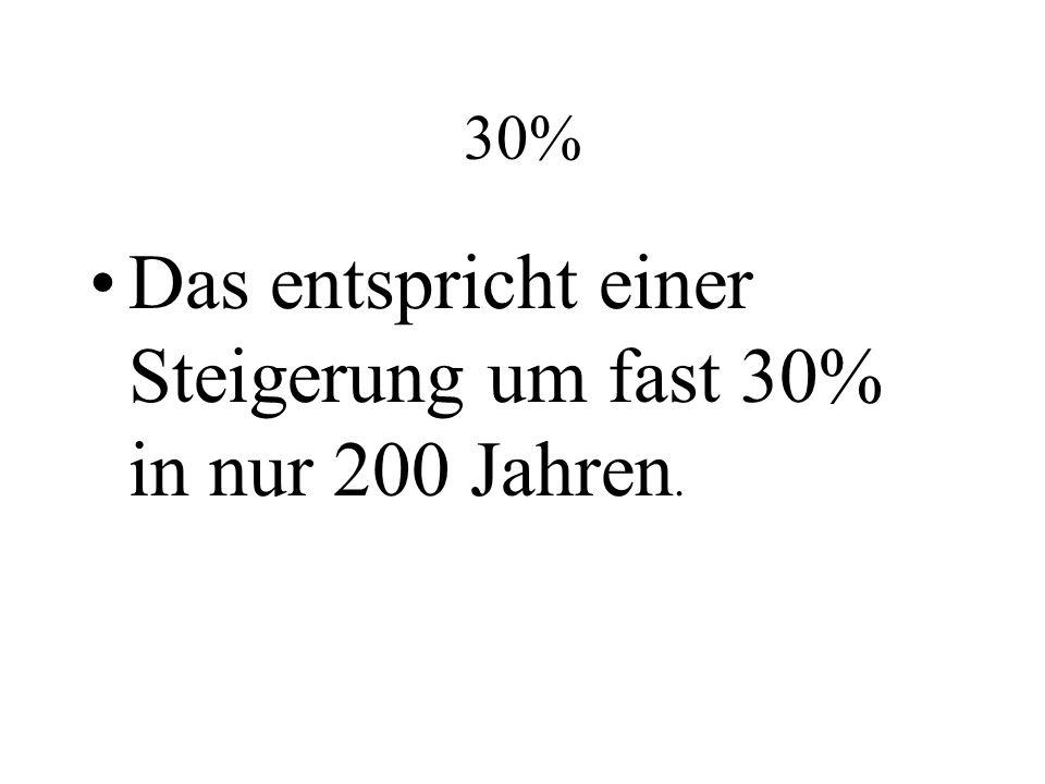 Das entspricht einer Steigerung um fast 30% in nur 200 Jahren. 30%