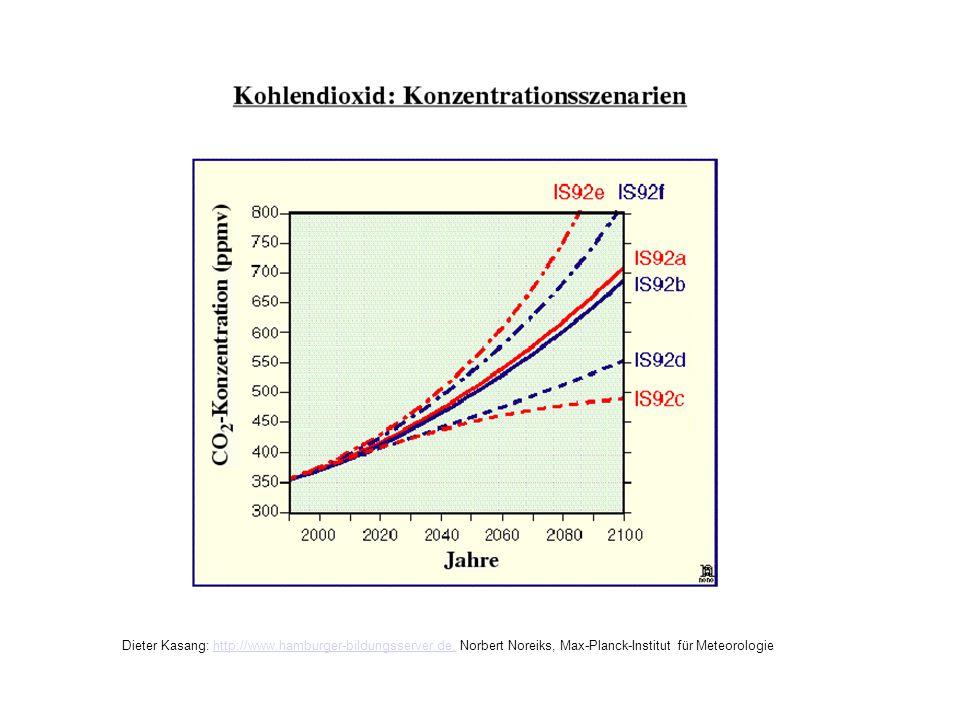 Konzentrationsszenarien IPCC Dieter Kasang: http://www.hamburger-bildungsserver.de, Norbert Noreiks, Max-Planck-Institut für Meteorologiehttp://www.ha