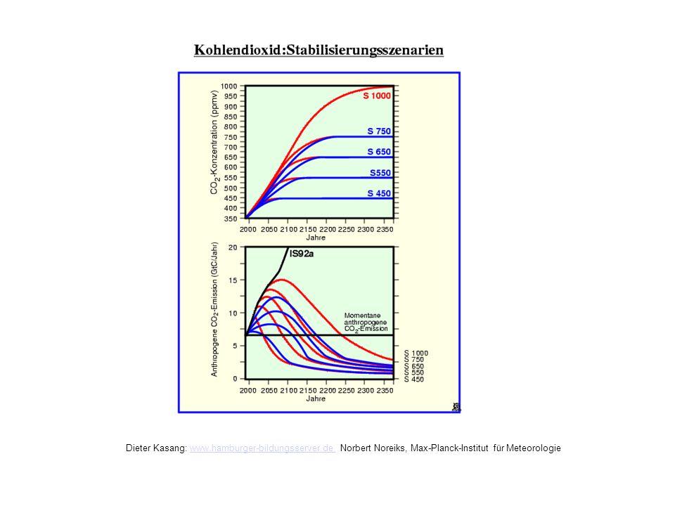 Kohlendioxid: Stabilisierungsszenarien Dieter Kasang: www.hamburger-bildungsserver.de, Norbert Noreiks, Max-Planck-Institut für Meteorologiewww.hambur