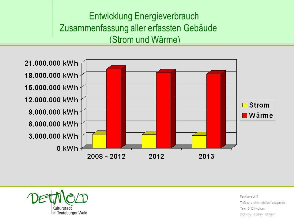 Entwicklung Energieverbrauch Zusammenfassung aller erfassten Gebäude (Strom und Wärme) Fachbereich 5 Tiefbau- und Immobilienmanagement Team 5.32 Hochbau Dipl.-Ing.