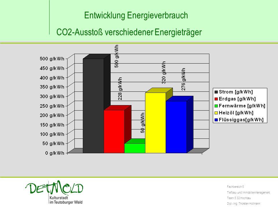 Entwicklung Energieverbrauch CO2-Ausstoß verschiedener Energieträger Fachbereich 5 Tiefbau- und Immobilienmanagement Team 5.32 Hochbau Dipl.-Ing. Thor