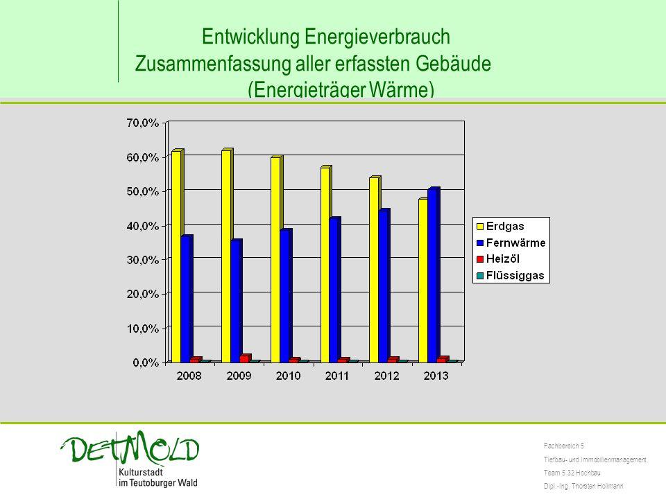 Entwicklung Energieverbrauch Zusammenfassung aller erfassten Gebäude (Energieträger Wärme) Fachbereich 5 Tiefbau- und Immobilienmanagement Team 5.32 Hochbau Dipl.-Ing.