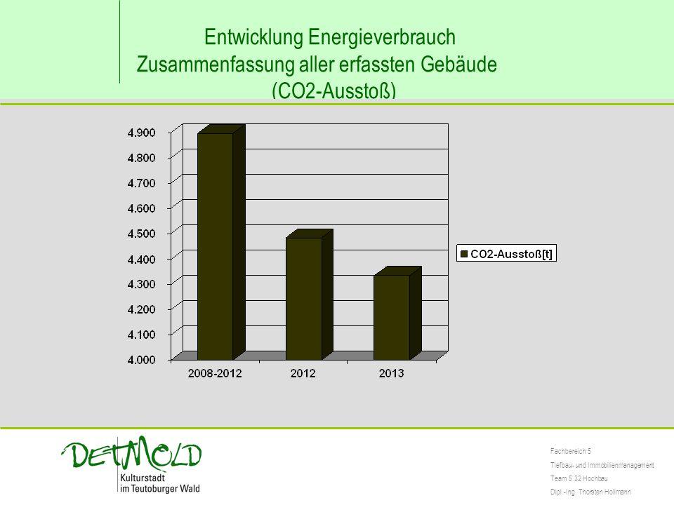 Entwicklung Energieverbrauch Zusammenfassung aller erfassten Gebäude (CO2-Ausstoß) Fachbereich 5 Tiefbau- und Immobilienmanagement Team 5.32 Hochbau Dipl.-Ing.