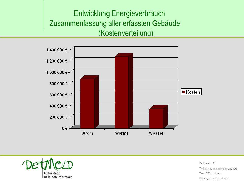 Entwicklung Energieverbrauch Zusammenfassung aller erfassten Gebäude (Kostenverteilung) Fachbereich 5 Tiefbau- und Immobilienmanagement Team 5.32 Hoch