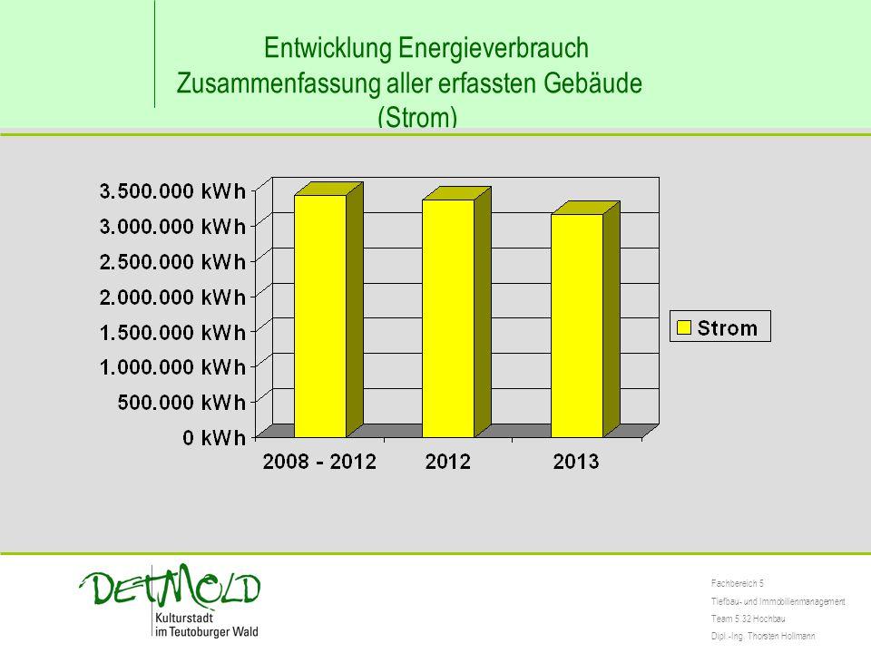 Entwicklung Energieverbrauch Zusammenfassung aller erfassten Gebäude (Strom) Fachbereich 5 Tiefbau- und Immobilienmanagement Team 5.32 Hochbau Dipl.-Ing.