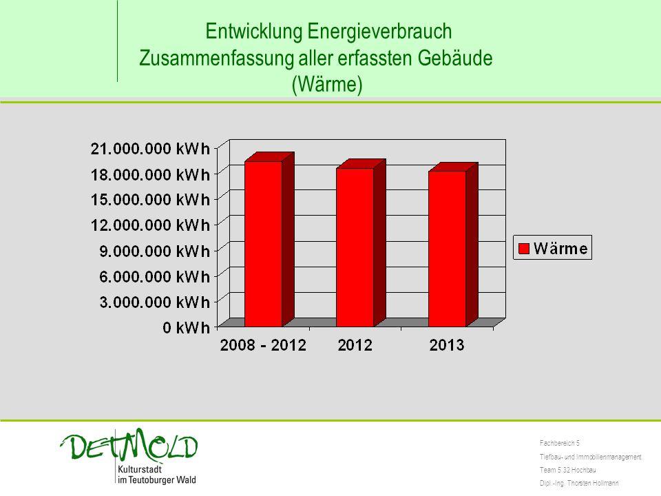 Entwicklung Energieverbrauch Zusammenfassung aller erfassten Gebäude (Wärme) Fachbereich 5 Tiefbau- und Immobilienmanagement Team 5.32 Hochbau Dipl.-I